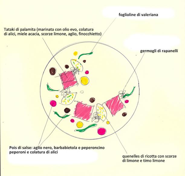 progetto del piatto Palamita a pois della food blogger Cristina Galliti